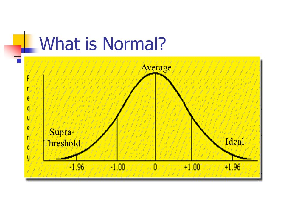 What is Normal Average Supra-Threshold Ideal
