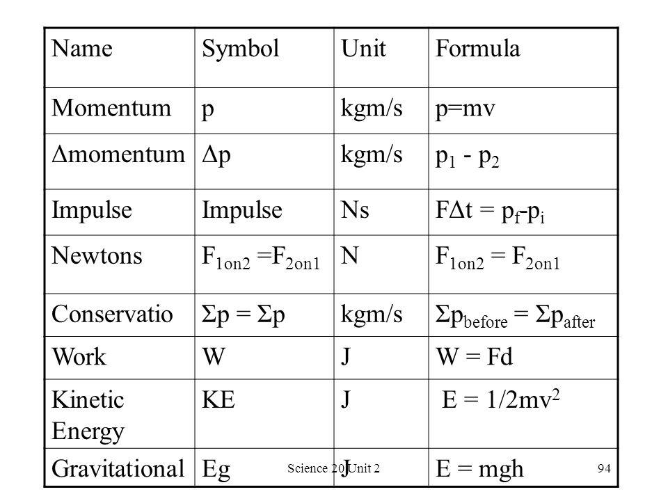 Name Symbol Unit Formula Momentum p kgm/s p=mv Δmomentum Δp p1 - p2