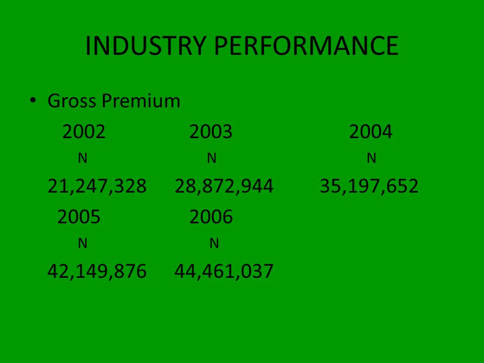 INDUSTRY PERFORMANCE Gross Premium 2002 2003 2004