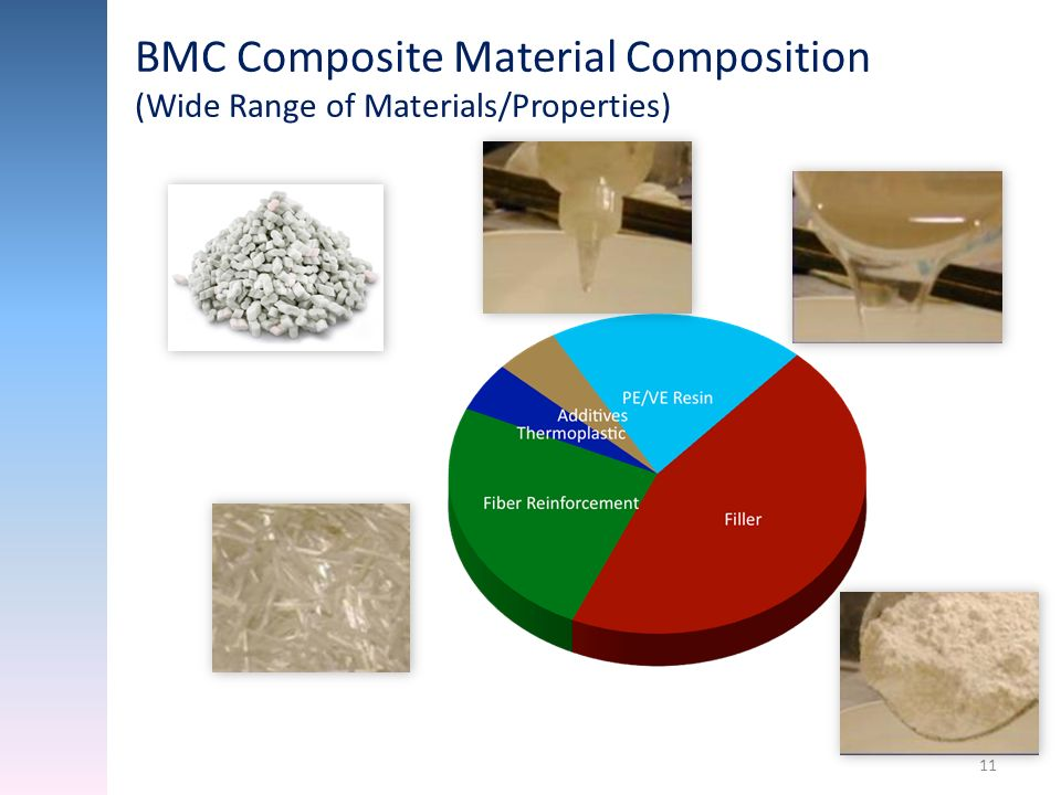 BMC Composite Material Composition