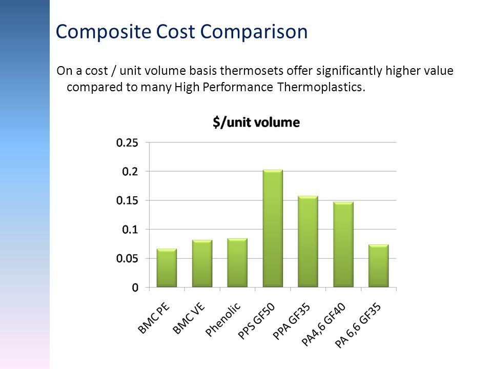 Composite Cost Comparison