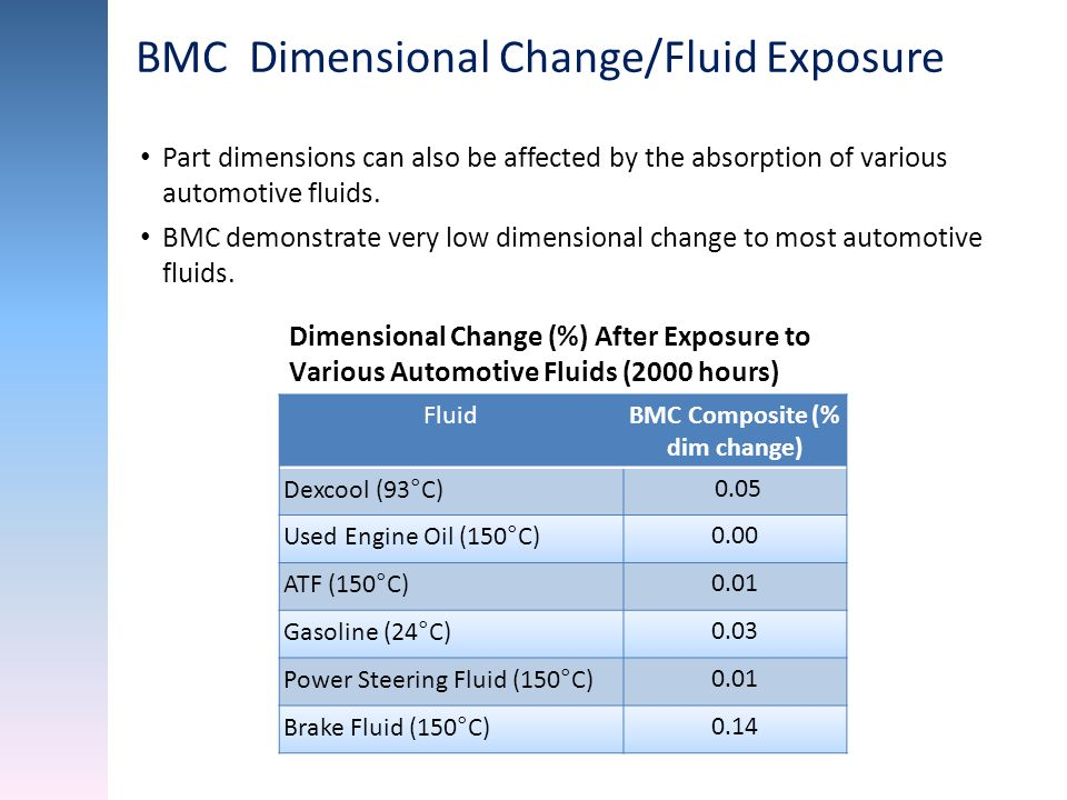 BMC Composite (% dim change)