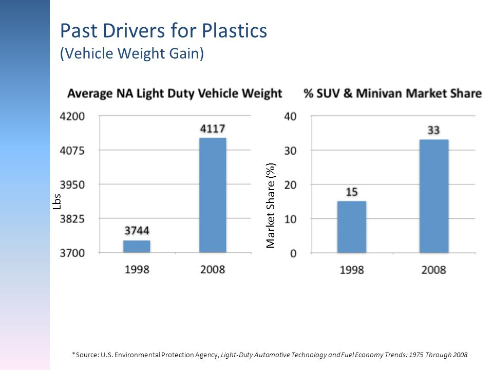 Past Drivers for Plastics (Vehicle Weight Gain)