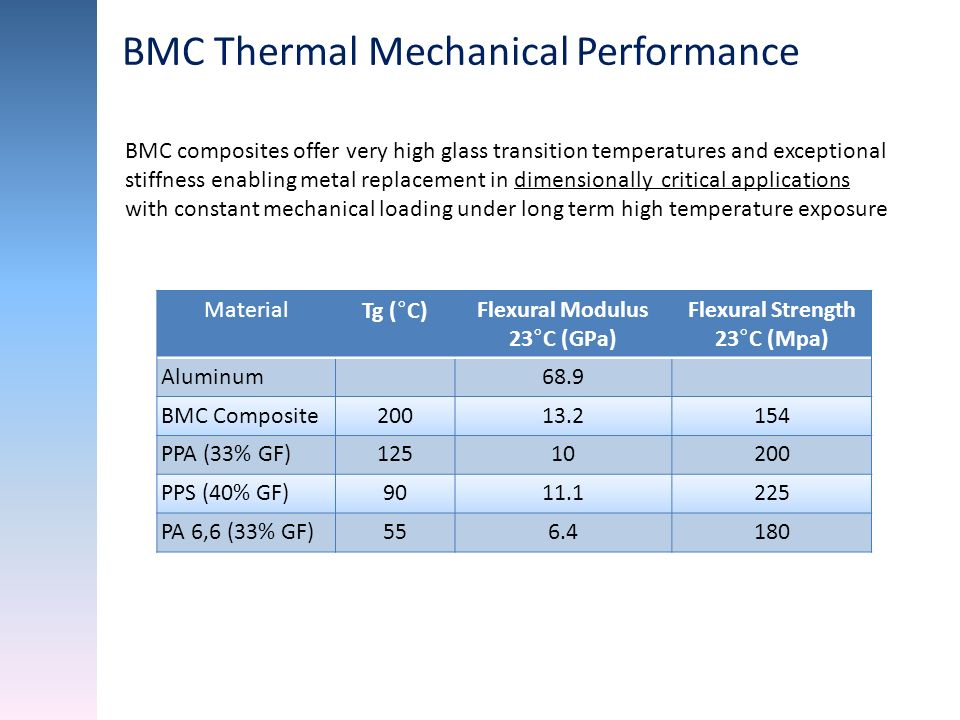 BMC Thermal Mechanical Performance