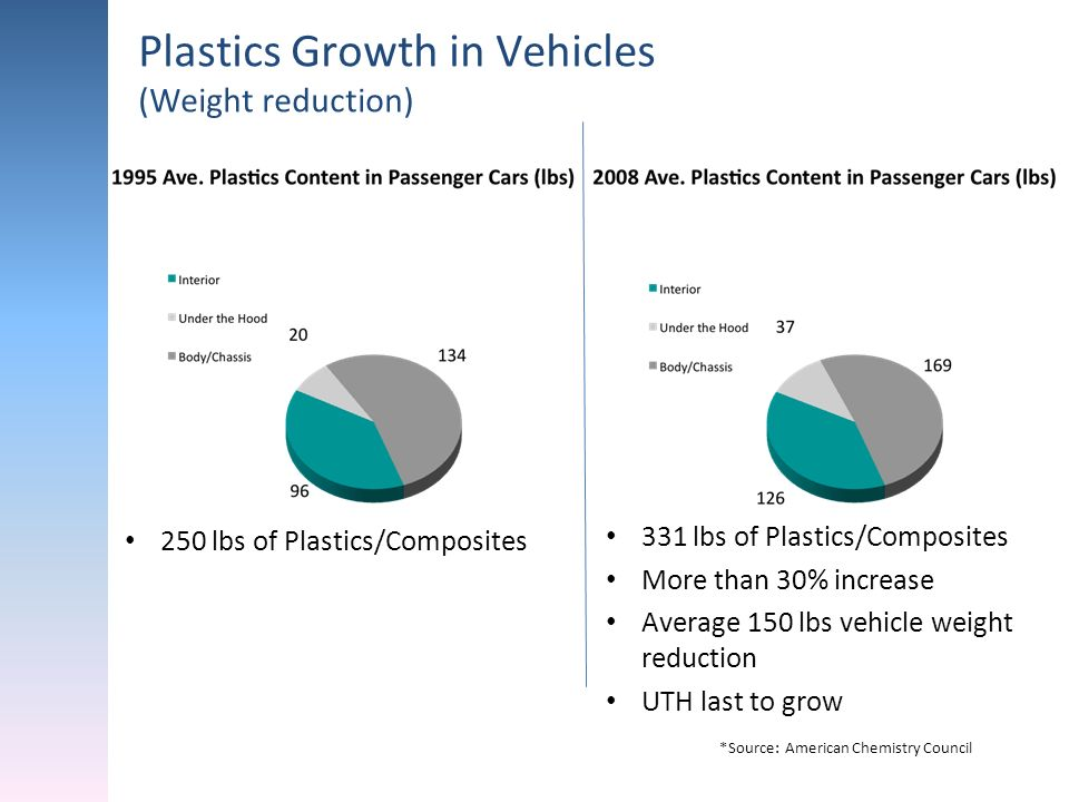 Plastics Growth in Vehicles (Weight reduction)