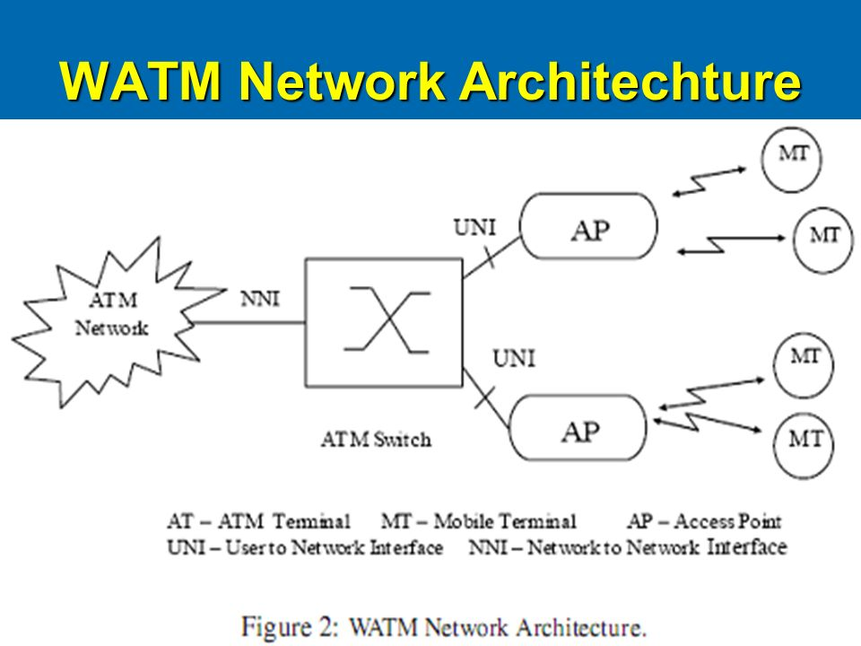 WATM Network Architechture
