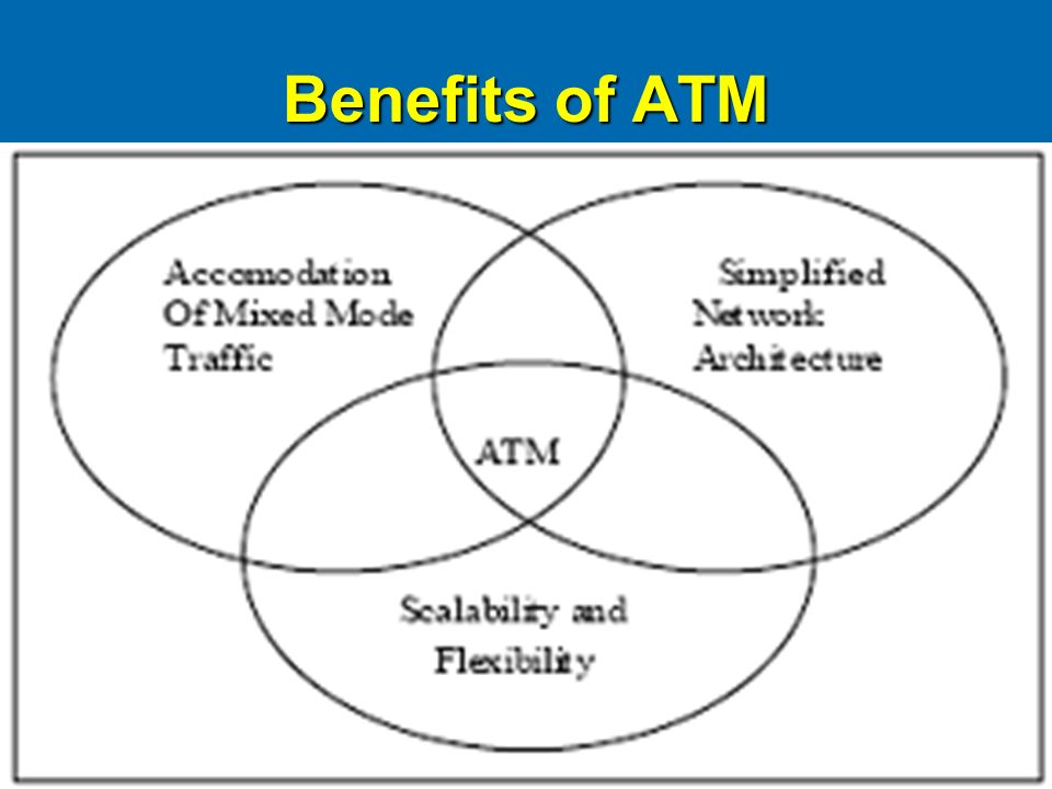 Benefits of ATM
