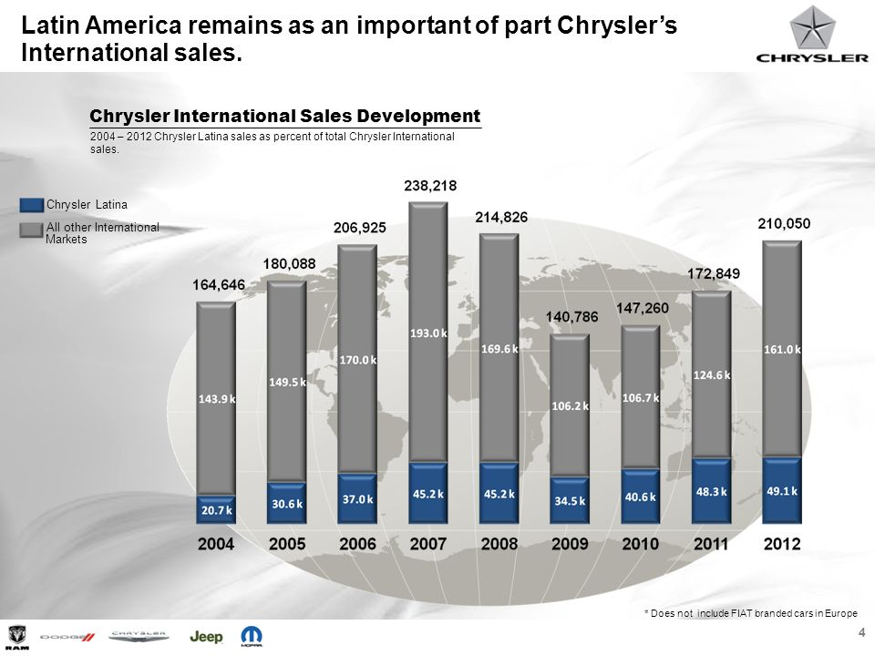 Latin America remains as an important of part Chrysler's International sales.