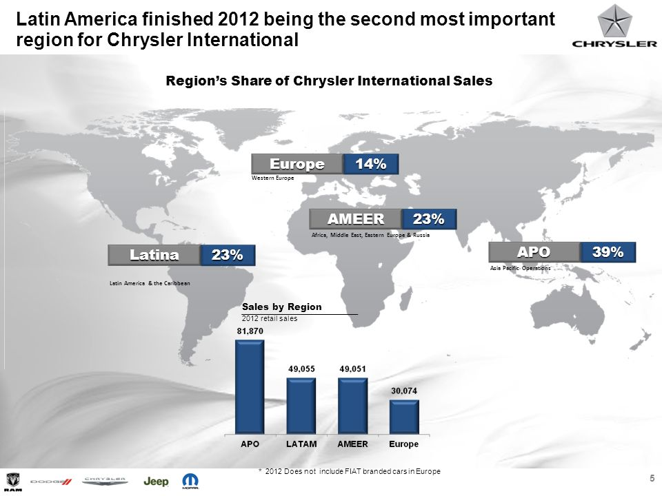 Latin America finished 2012 being the second most important region for Chrysler International