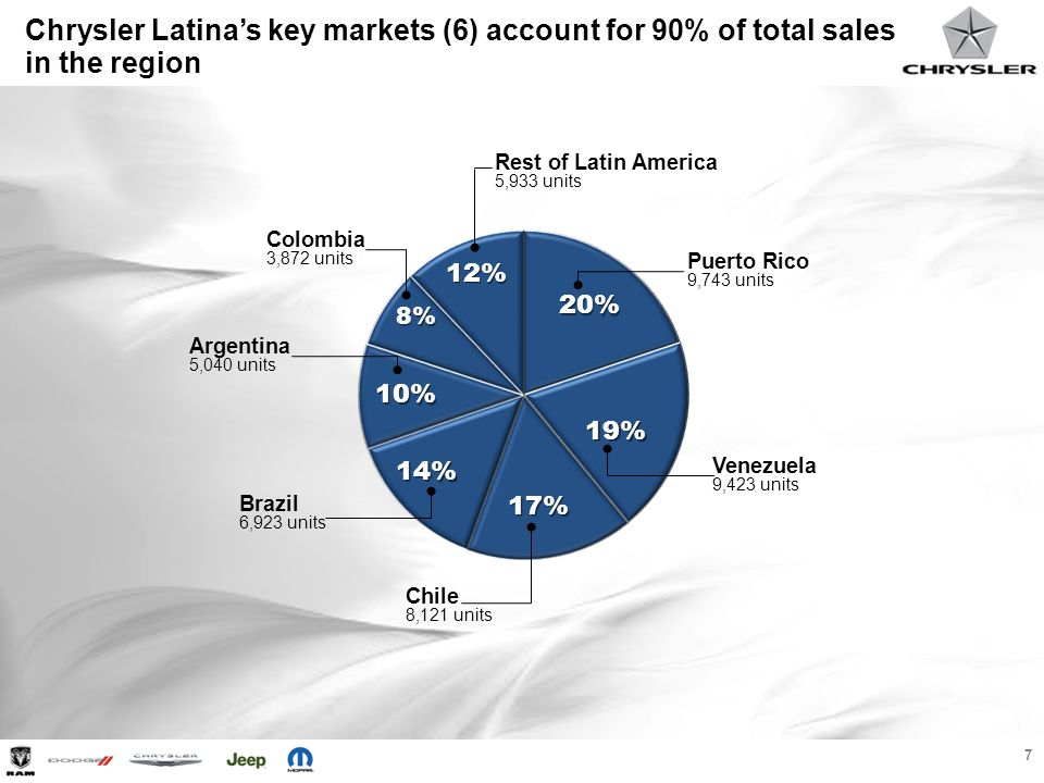 Chrysler Latina's key markets (6) account for 90% of total sales in the region
