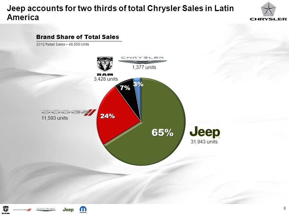 Jeep accounts for two thirds of total Chrysler Sales in Latin America