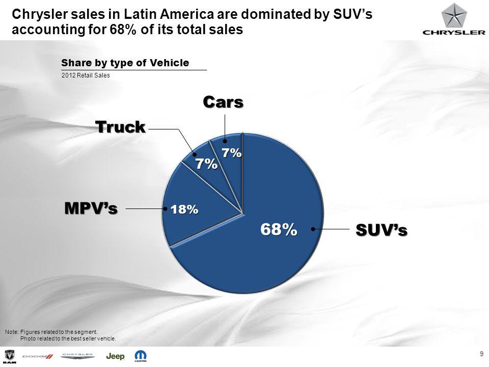 Cars Truck MPV's 68% SUV's