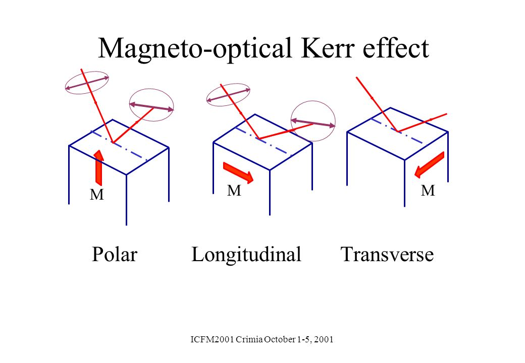 Magneto-optical Kerr effect