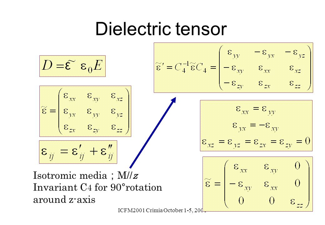 Dielectric tensor Isotromic media;M//z