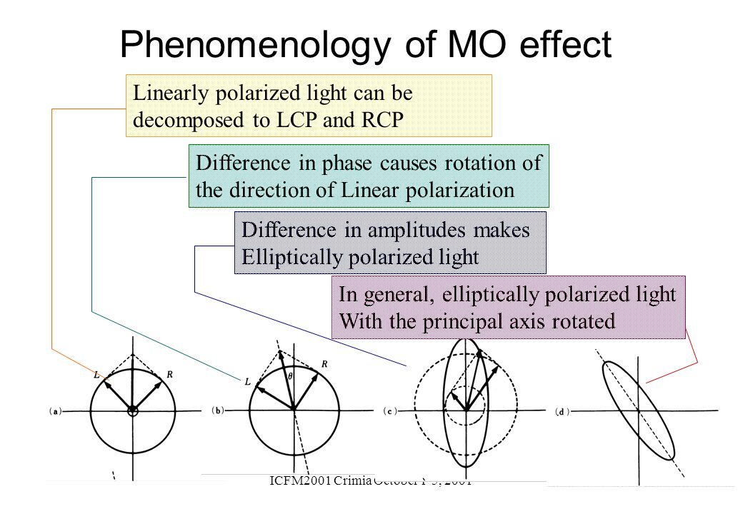 Phenomenology of MO effect