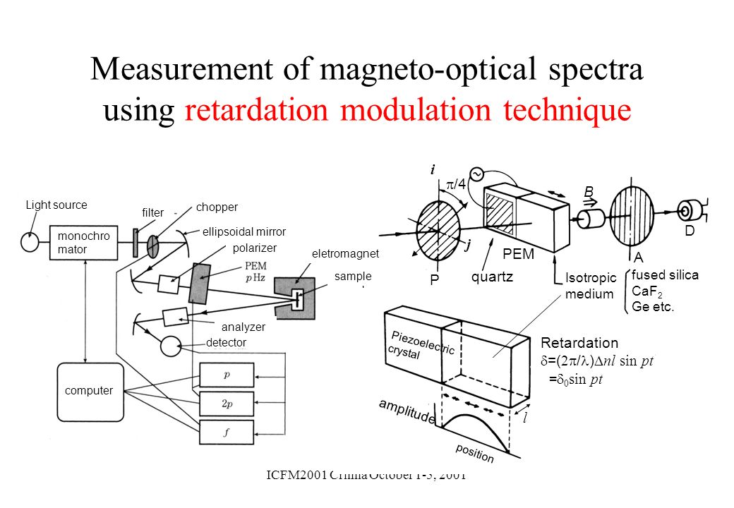 Measurement of magneto-optical spectra using retardation modulation technique