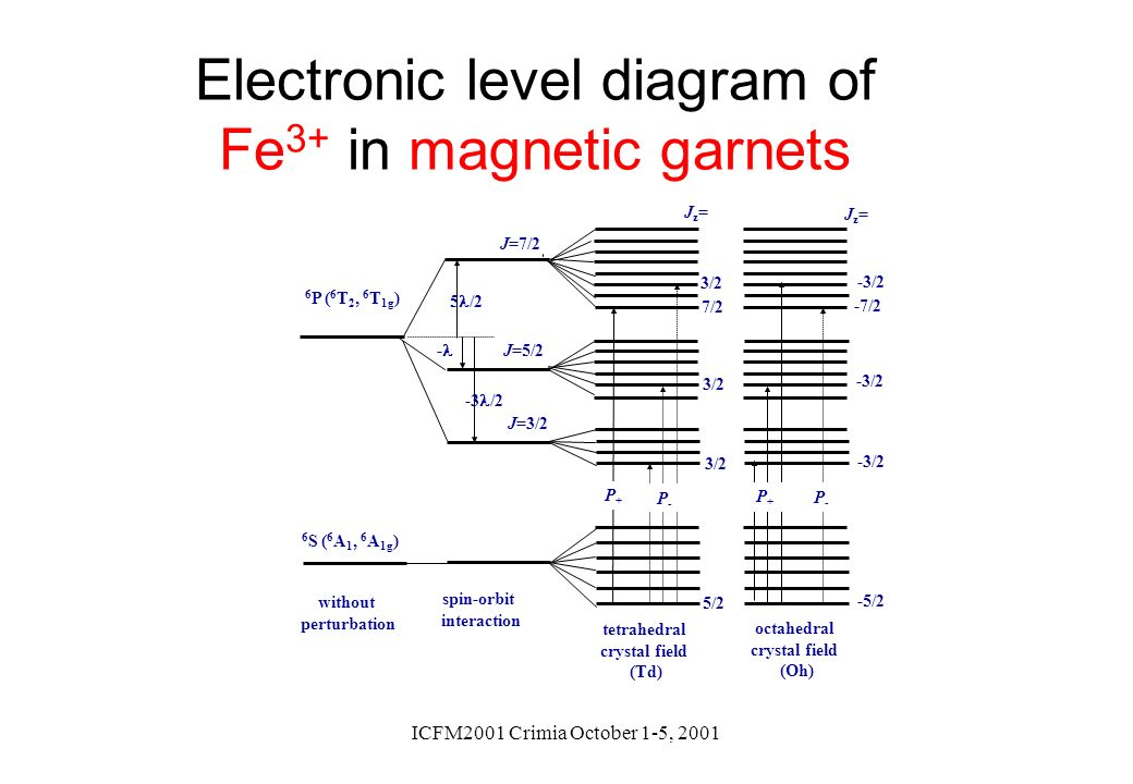 Electronic level diagram of Fe3+ in magnetic garnets