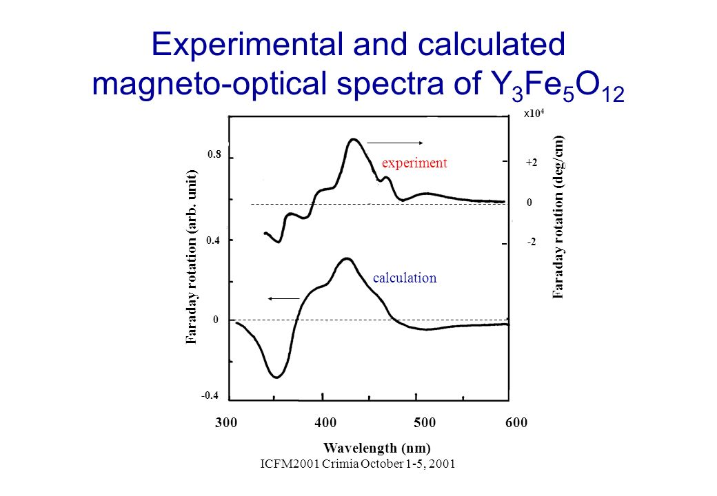 Experimental and calculated magneto-optical spectra of Y3Fe5O12