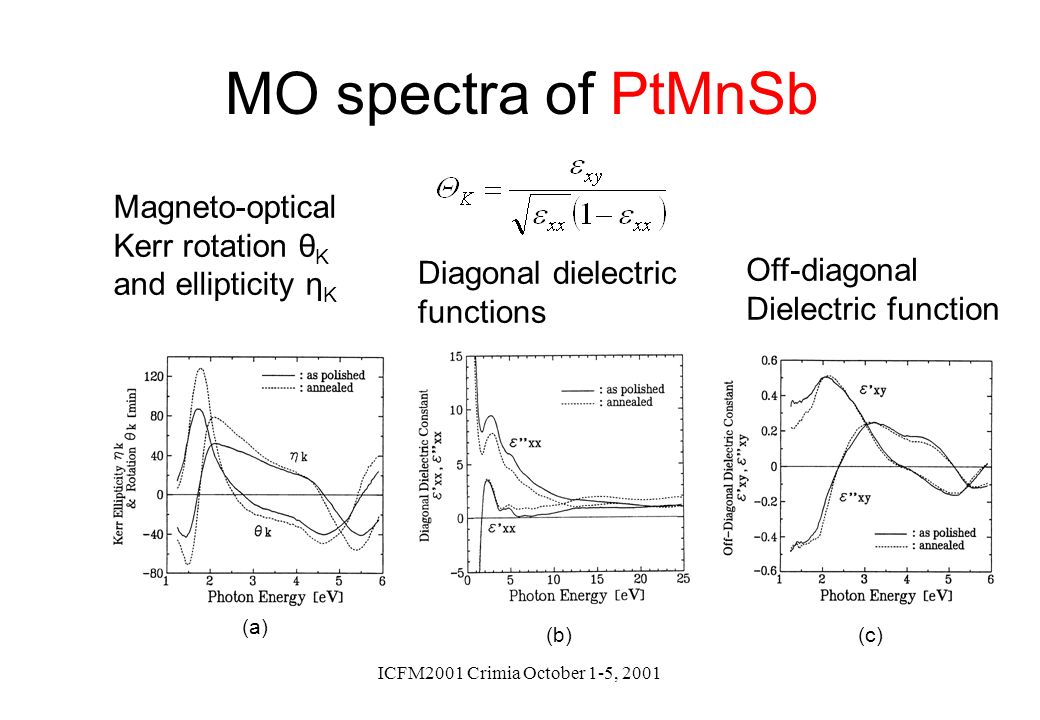MO spectra of PtMnSb Magneto-optical Kerr rotation θK