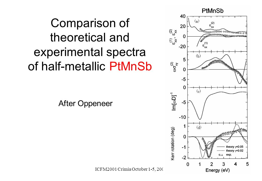 (a) (b) (d) (c) Comparison of theoretical and experimental spectra of half-metallic PtMnSb. After Oppeneer.