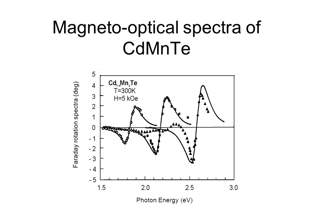 Magneto-optical spectra of CdMnTe