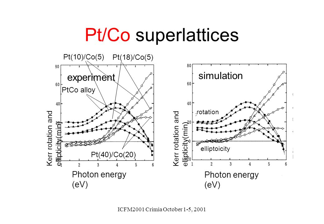 Pt/Co superlattices simulation experiment Photon energy (eV)