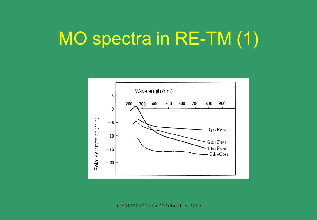 MO spectra in RE-TM (1) ICFM2001 Crimia October 1-5, 2001