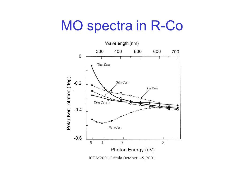 MO spectra in R-Co Polar Kerr rotation (deg) Photon Energy (eV) -0.2