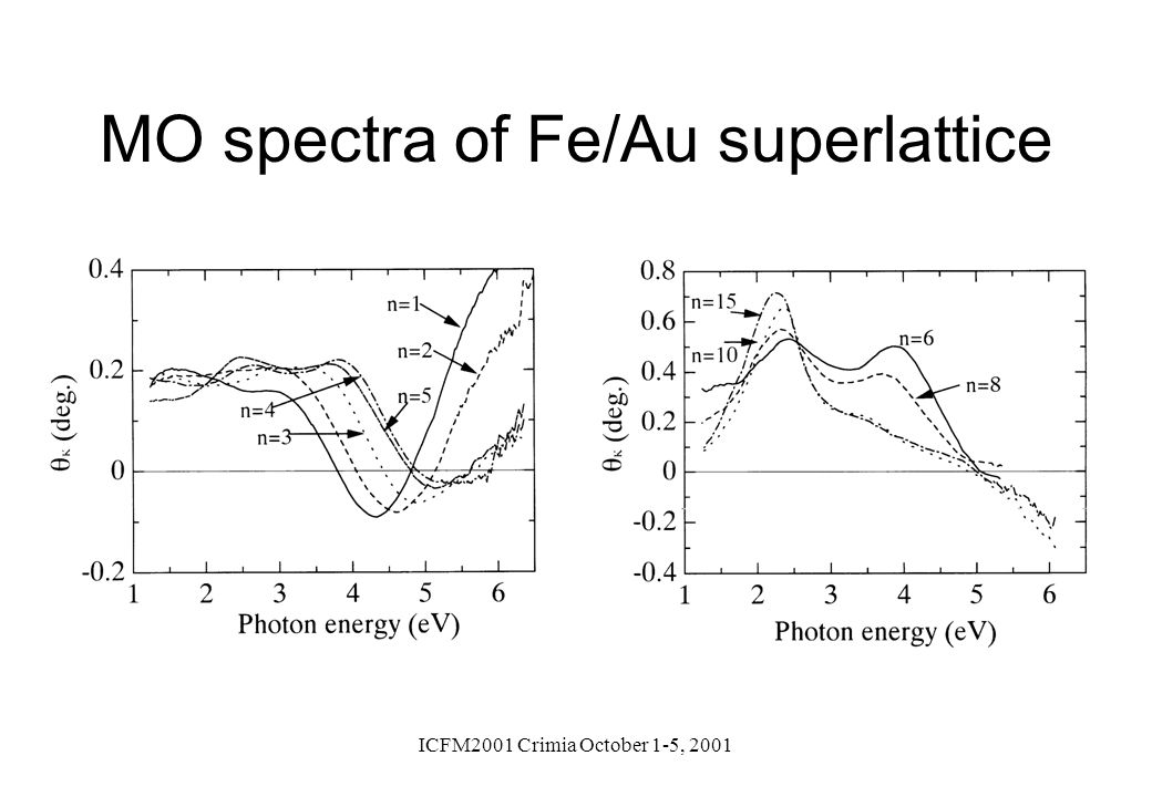 MO spectra of Fe/Au superlattice