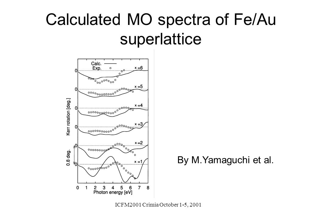 Calculated MO spectra of Fe/Au superlattice