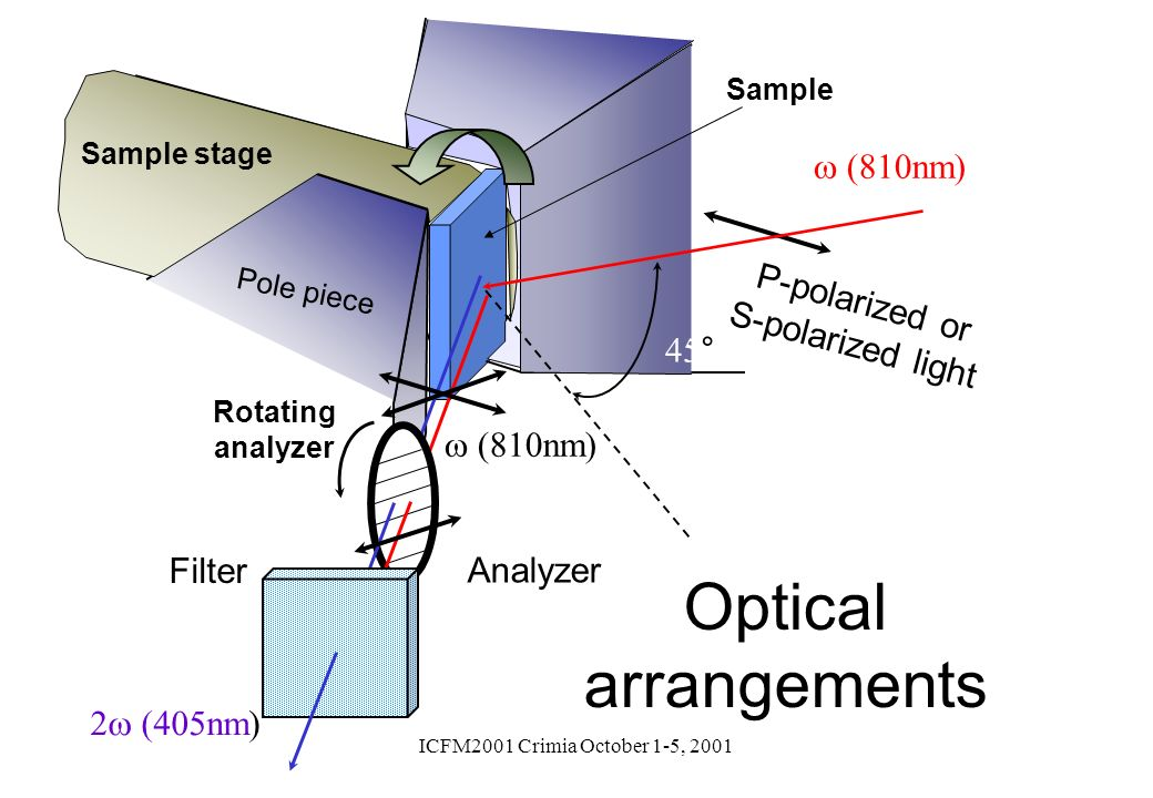 P-polarized or S-polarized light