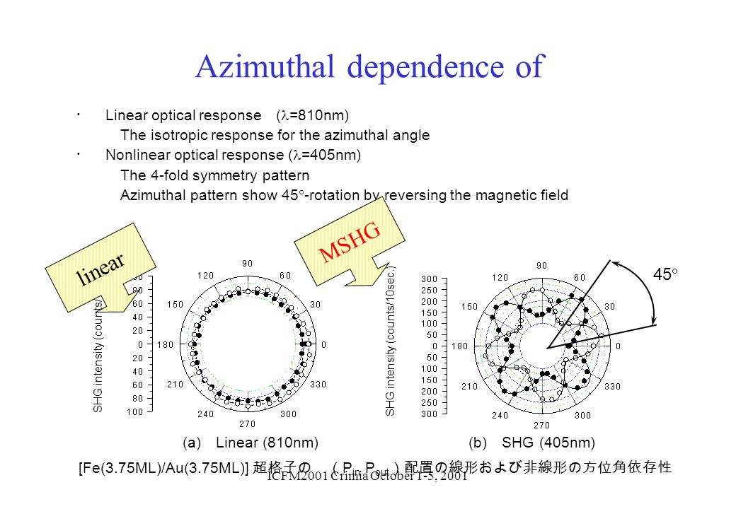 Azimuthal dependence of