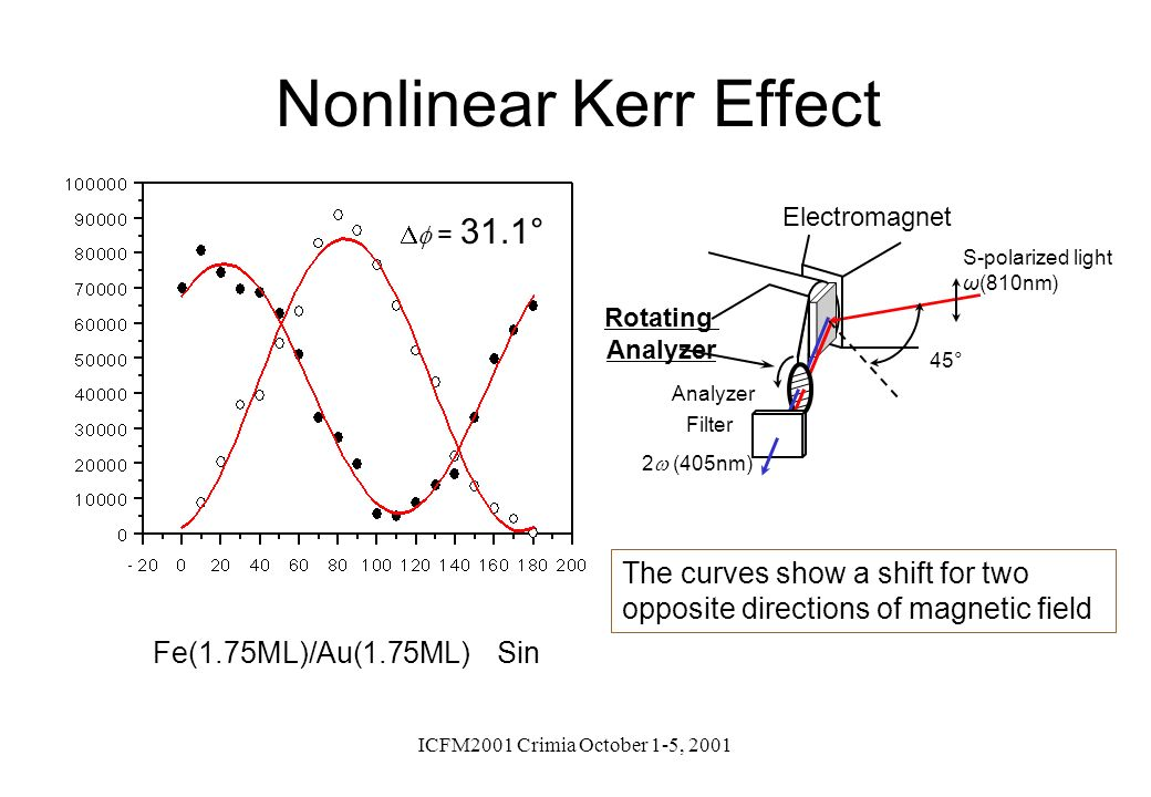 Nonlinear Kerr Effect S-polarized light. ω(810nm) 2w (405nm) Analyzer. 45° Electromagnet. Rotating.