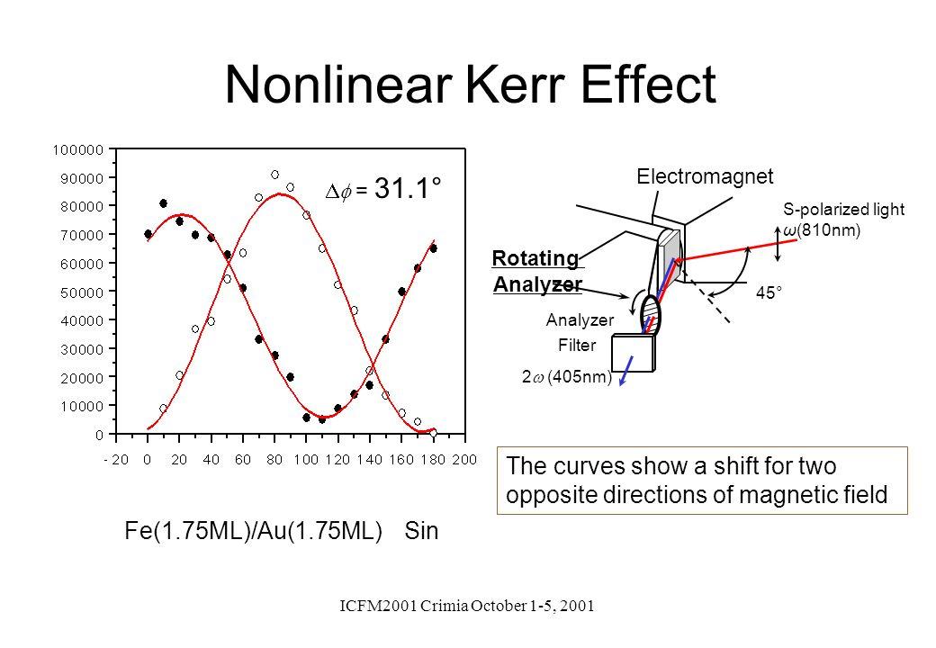 Nonlinear Kerr Effect S-polarized light. ω(810nm) 2w (405nm) Analyzer. 45° Electromagnet. Rotating.