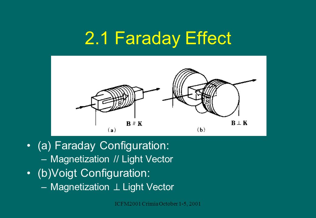 2.1 Faraday Effect (a) Faraday Configuration: (b)Voigt Configuration: