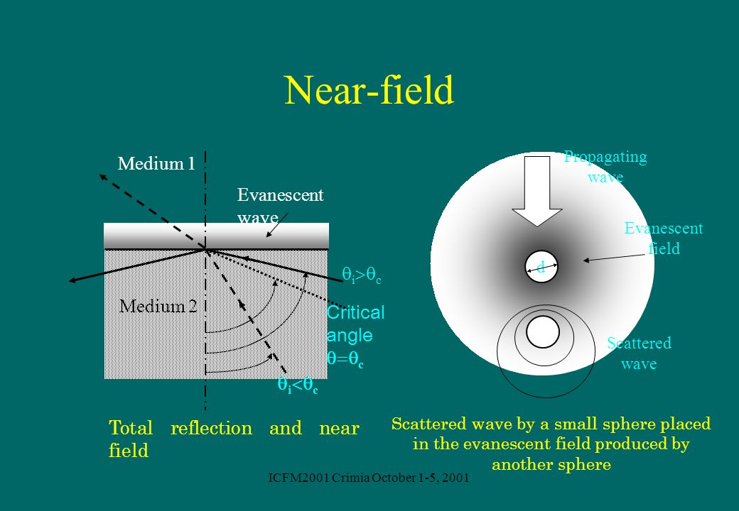 Near-field Medium 1 Evanescent wave ic Medium 2 Critical angle c