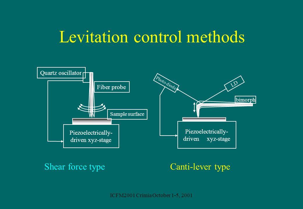 Levitation control methods