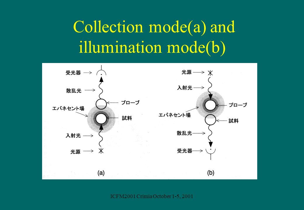 Collection mode(a) and illumination mode(b)