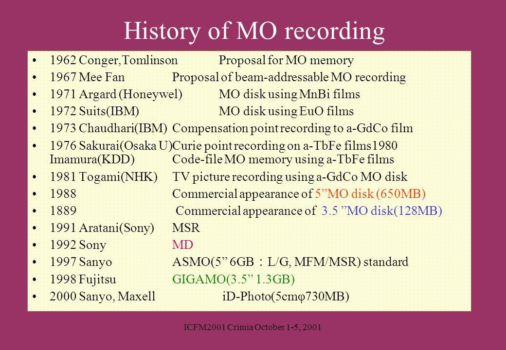 History of MO recording