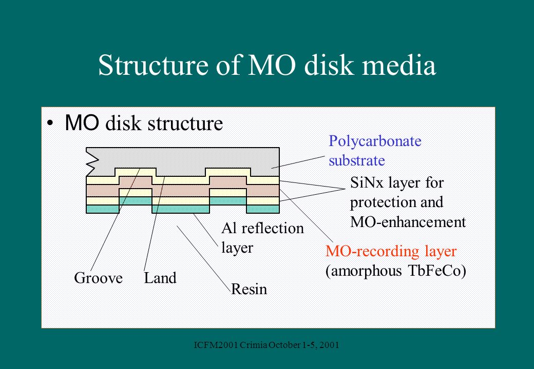 Structure of MO disk media