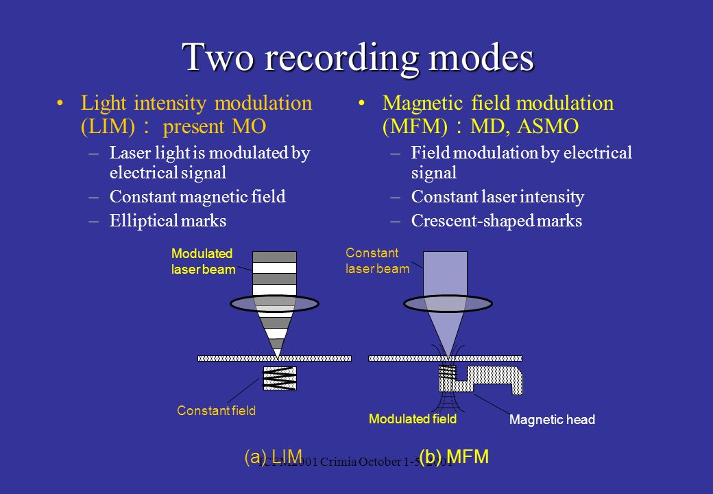 Two recording modes Light intensity modulation (LIM): present MO