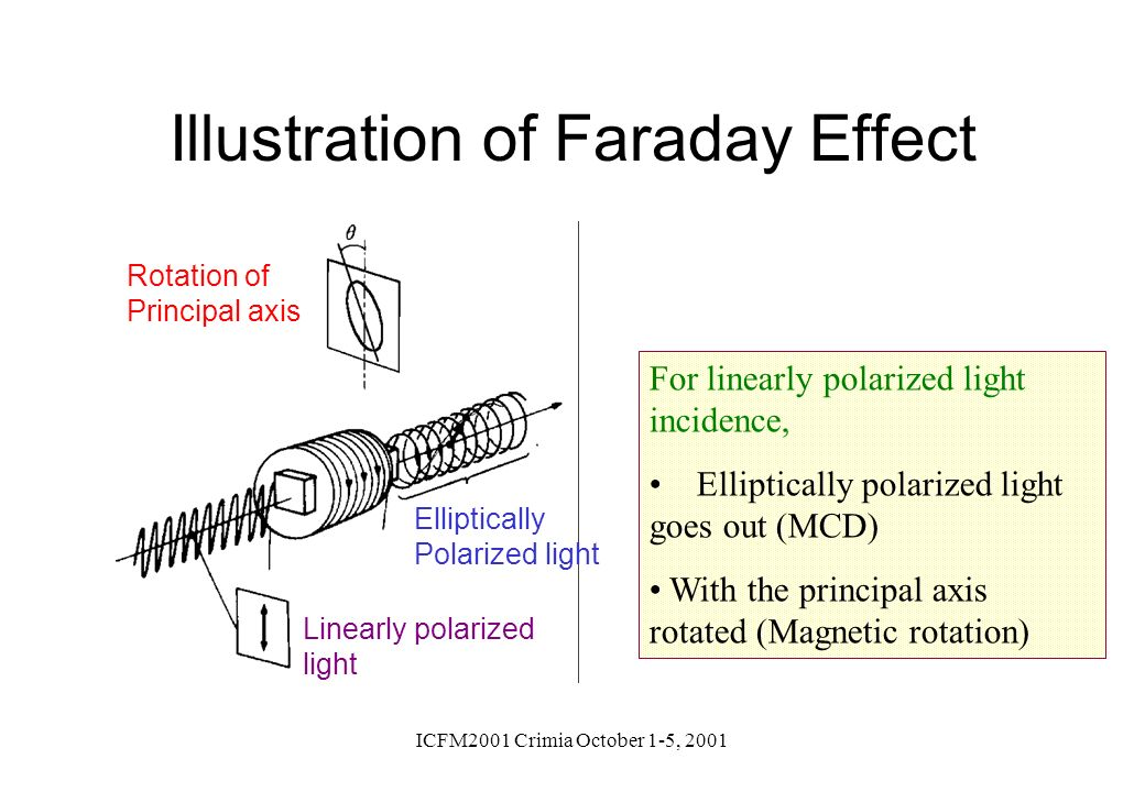 Illustration of Faraday Effect