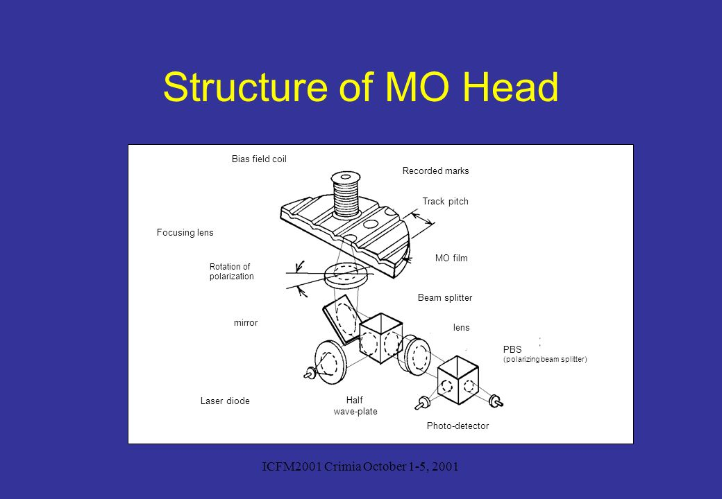 Structure of MO Head ICFM2001 Crimia October 1-5, 2001 Bias field coil