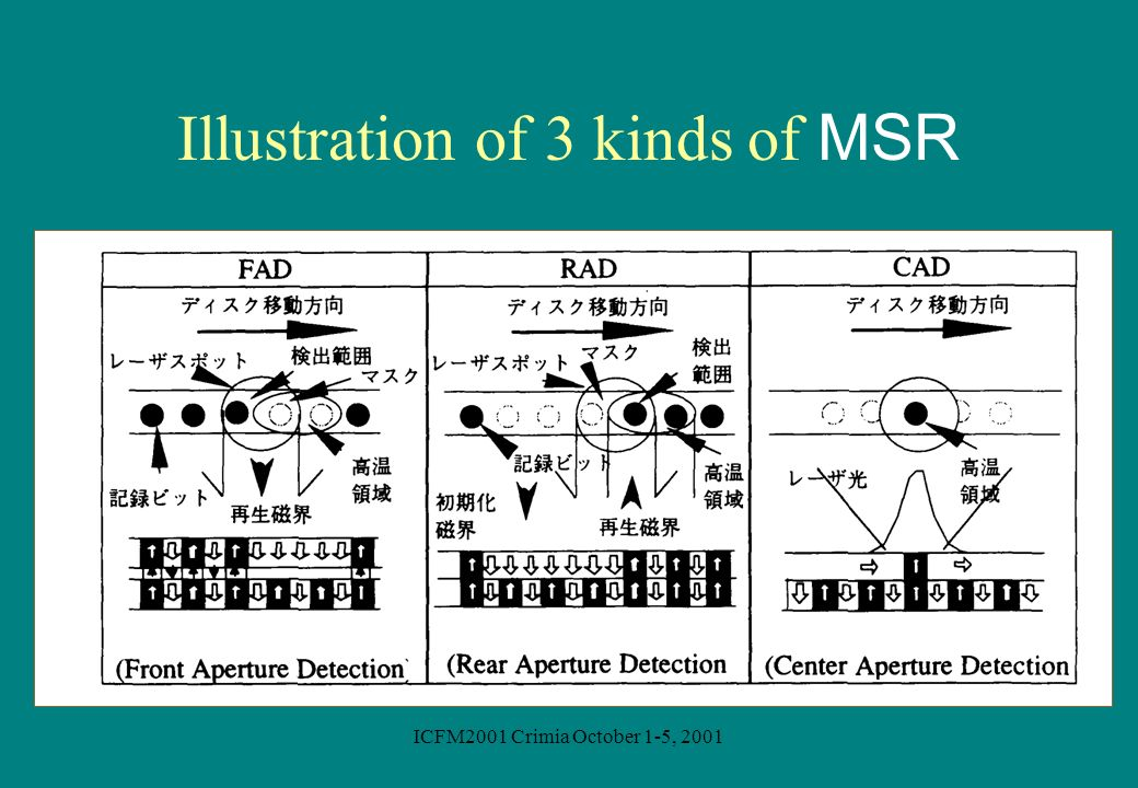 Illustration of 3 kinds of MSR