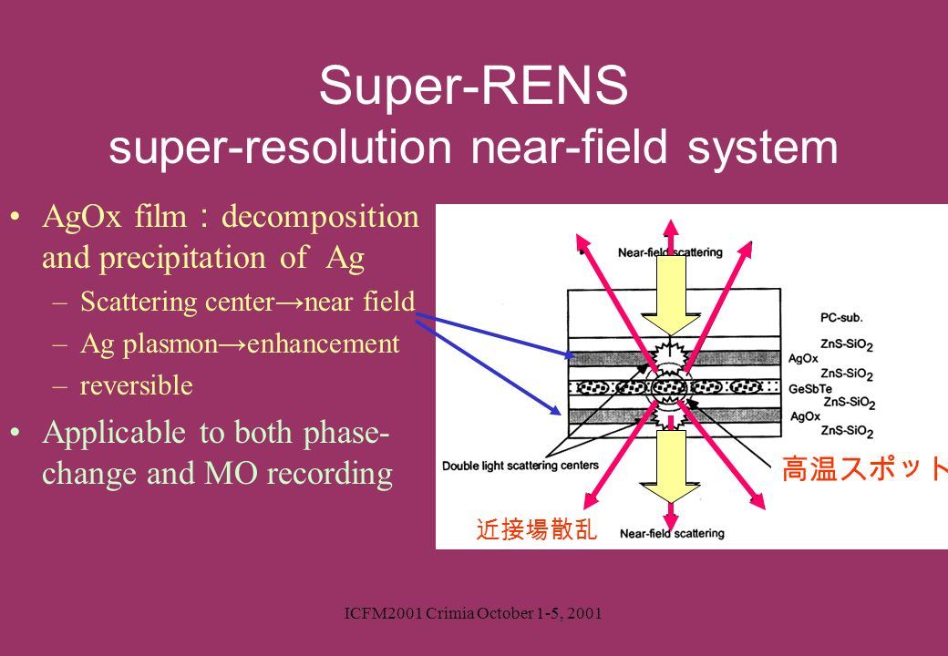 Super-RENS super-resolution near-field system