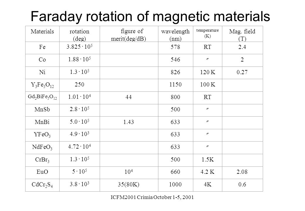 Faraday rotation of magnetic materials