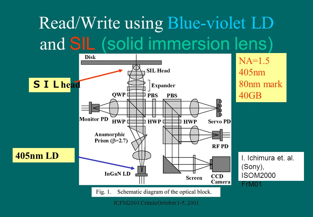 Read/Write using Blue-violet LD and SIL (solid immersion lens)