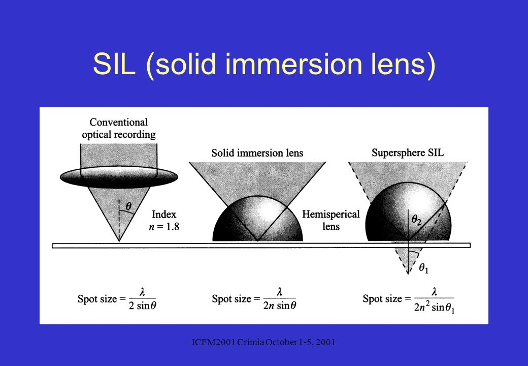 SIL (solid immersion lens)