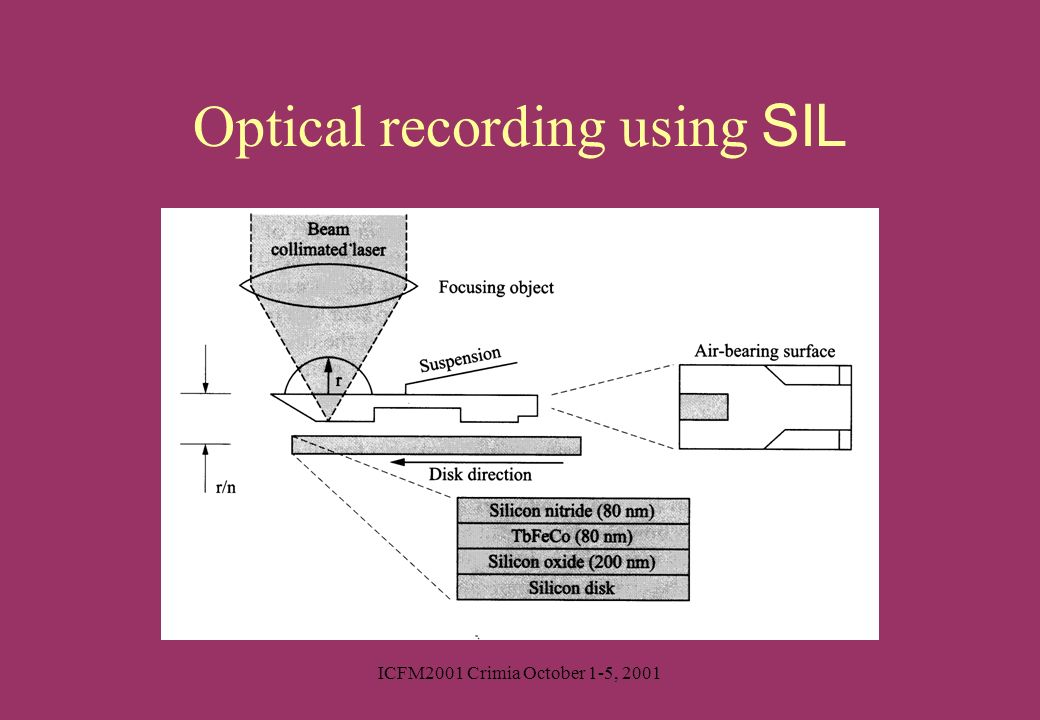 Optical recording using SIL