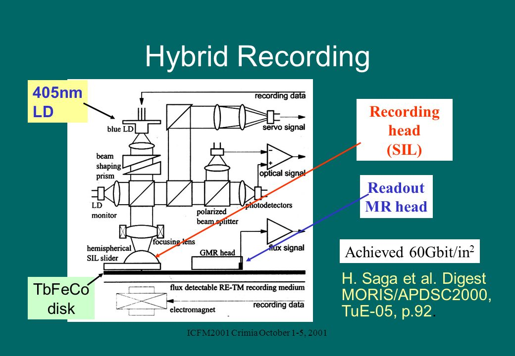 Hybrid Recording 405nm LD Recording head (SIL) Readout MR head